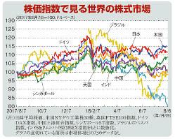 株価指数で見る世界の株式市場(2017年8月7日=100、ドルベース)