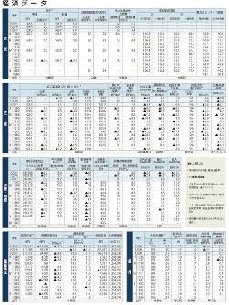 経済データ 日本の景気、生産、消費・物価、国際収支、雇用(2018年8月6日更新)