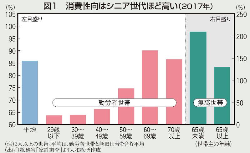 図1 消費性向はシニア世代ほど高い(2017年)