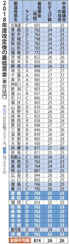 賃金 埼玉 最低