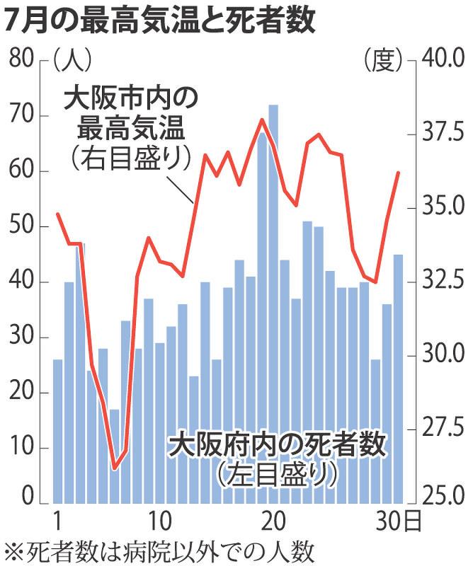 【猛暑】7月の大阪 37度超で死者急増 前年同月比8割増 高齢夫婦の共倒れも相次ぐ ->画像>7枚