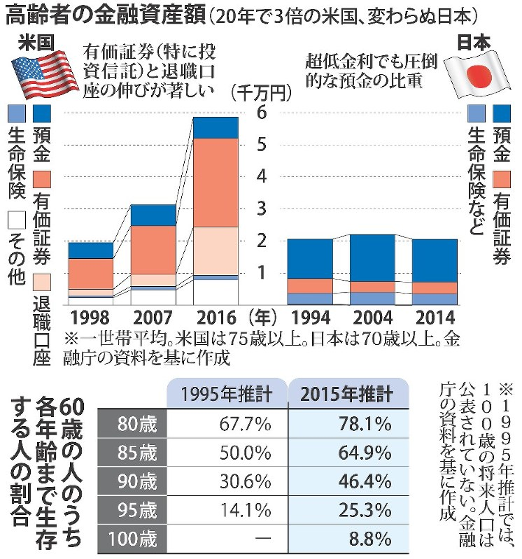中央 値 貯金 <みんなの平均>みんないくら貯めている?「年代別の平均貯蓄」 |タマルWeb|イオン銀行