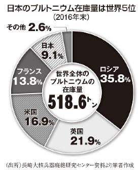 日本のプルトニウム在庫量は世界5位(2016年末)
