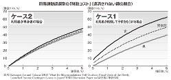 所得連動返還型の「財政コスト」(返済されない額の割合)