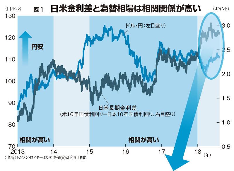 日米金利差と為替相場は相関関係が高い