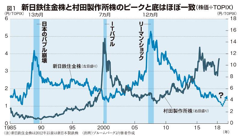 新日鉄住金株と村田製作所株のピークと底はほぼ一致