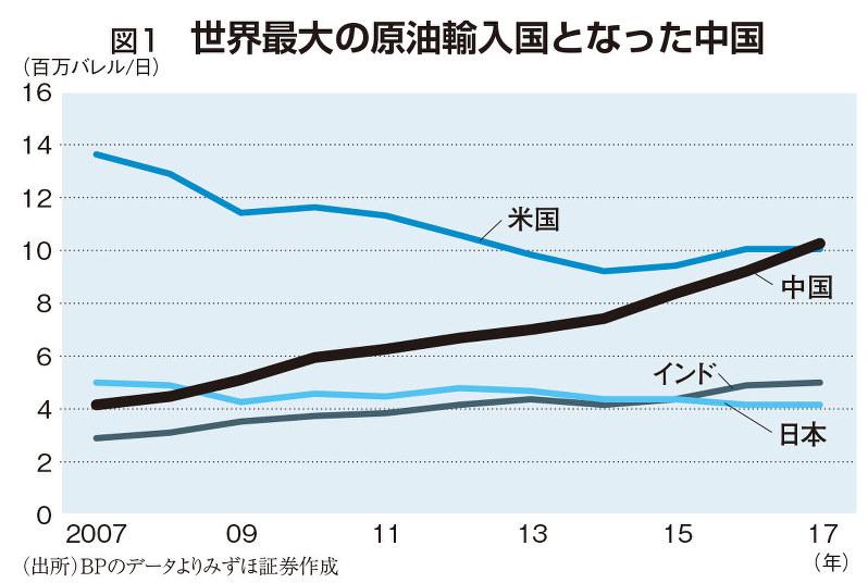 世界最大の原油輸入国となった中国