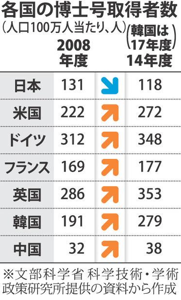 8 - 【話題】修士・博士 日本だけ減少…研究力衰退あらわ 7カ国調査[08/22]