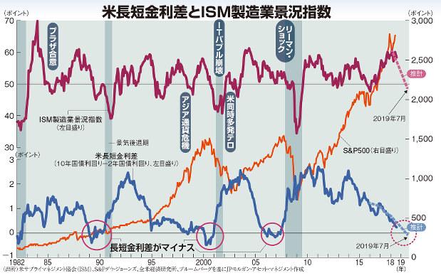 米長短金利差とISM製造業景況指数
