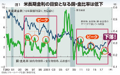 米長期金利の目安となる銅・金比率は低下