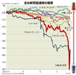 主な新興国通貨の推移