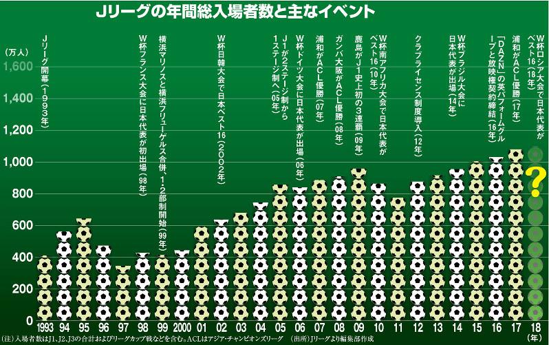 Jリーグの年間総入場者数と主なイベント