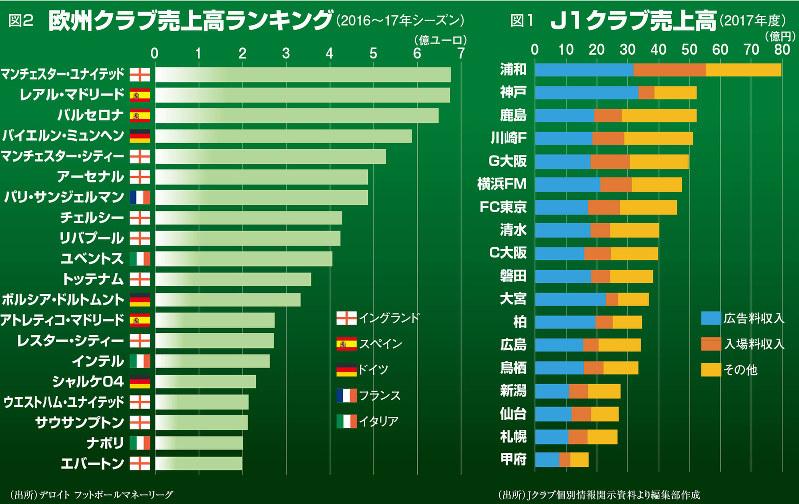 図1 J1クラブ売上高(2017年度)図2 欧州グラフ売上高ランキング(2016~17年シーズン)