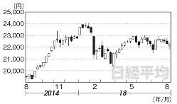 日経平均1年間の週足チャート(2017年8月25日~18年8月17日)