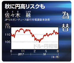 ドル円相場(2017年8月14日~18年8月17日)