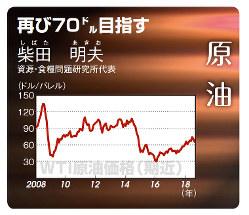 WTI原油価格(2008年1月~18年8月)