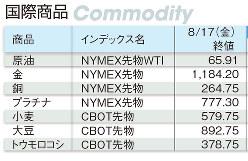 国際商品(原油、金、銅、プラチナ、小麦、大豆、トウモロコシ)2018年8月17日の終値(Bloomberg)