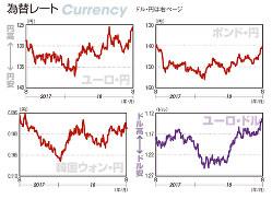 為替レート ユーロ・円、ポンド・円、韓国ウォン・円、ユーロ・ドル(2017年8月21日~18年8月17日)