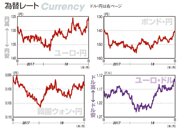 韓国 ウォン ドル レート