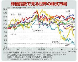 株価指数で見る世界の株式市場(2017年8月21日=100、ドルベース)