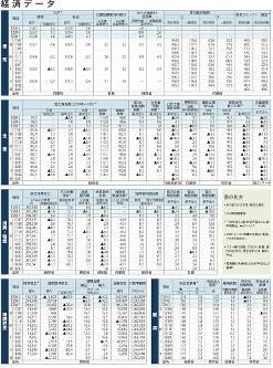 経済データ 日本の景気、生産、消費・物価、国際収支、雇用(2018年8月20日更新)
