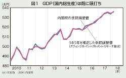 GDP(国内総生産)は既に頭打ち