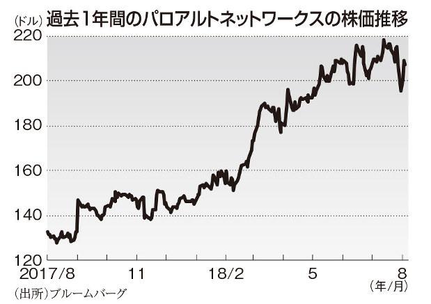 パロアルト 株価