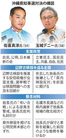 沖縄県知事選対決の構図
