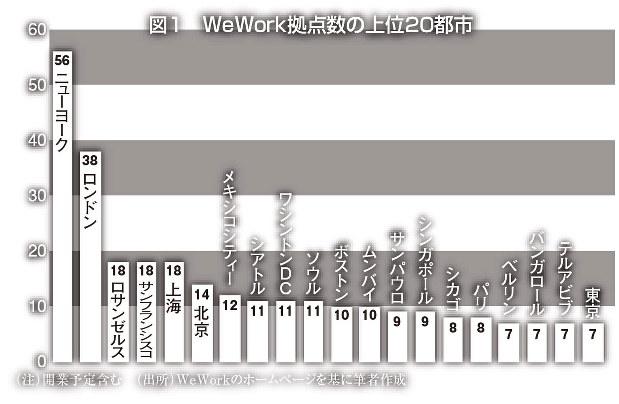 WeWorkl拠点数の上位20都市(筆者作成)