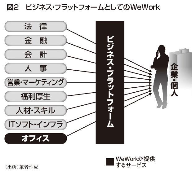図2 プラットフォームとしてのWeWork(筆者作成)