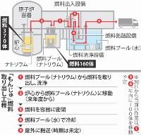 高速増殖原型炉もんじゅの核燃料の取り出し工程