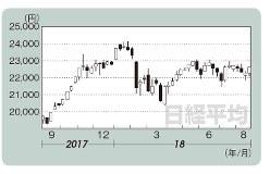 日経平均(2017年9月1日~18年8月24日)