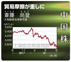 中国株(上海総合指数)(2017年8月21日~18年8月24日)