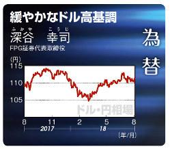 ドル・円(2017年8月21日~18年8月24日)