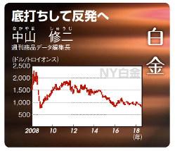 NY白金(月間高安値推移)(2008年1月~18年7月)