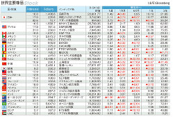 マーケット指標 世界主要株価 2018年8月24日終値と騰落率(1週、1カ月、6カ月、1年、3年)(Bloomberg)