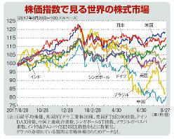 株価指数で見る世界の株式市場(2017年8月28日=100、ドルベース)