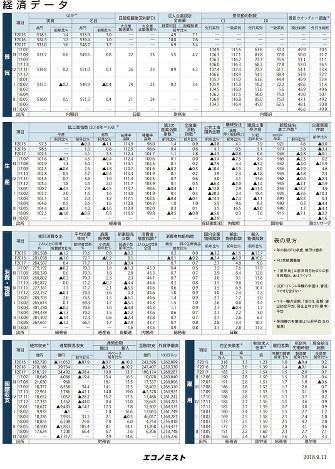 経済データ 日本の景気、生産、消費・物価、国際収支、雇用(2018年8月27日更新)