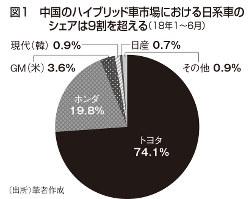 図1 中国のハイブリッド車市場における日系車のシェアは9割を超える(18年1~6月)