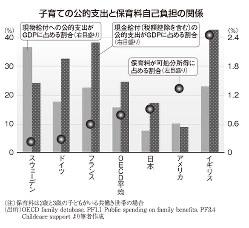 子育ての公的支出と保育料自己負担の関係