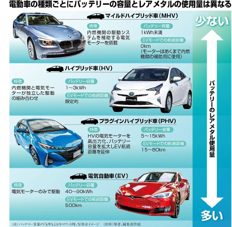 電動車の種類ごとにバッテリーの容量とレアメタルの使用量は異なる