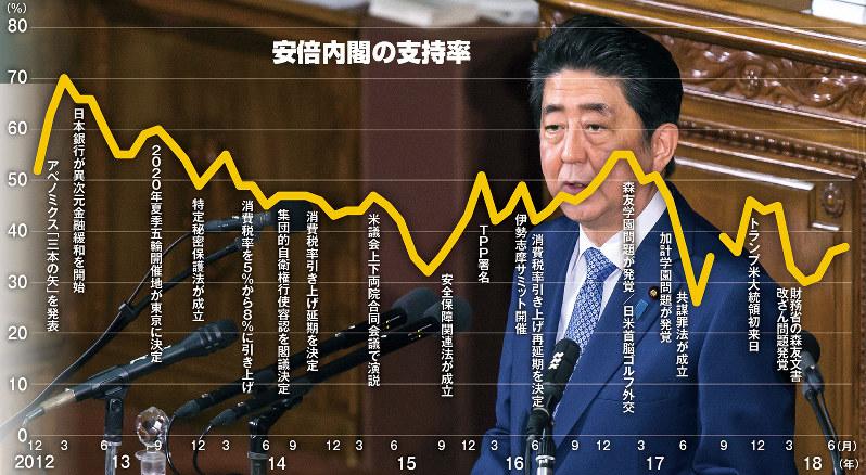 安倍内閣の支持率(注)2017年の9月から携帯電話を調査対象に加えた (出所)毎日新聞の全国世論調査
