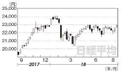 日経平均(2017年9月8日~18年8月31日)