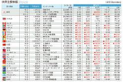 マーケット指標 世界主要株価 2018年8月31日終値と騰落率(1週、1カ月、6カ月、1年、3年)(Bloomberg)