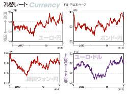 為替レート ユーロ・円、ポンド・円、韓国ウォン・円、ユーロ・ドル(2017年9月4日~18年8月31日)