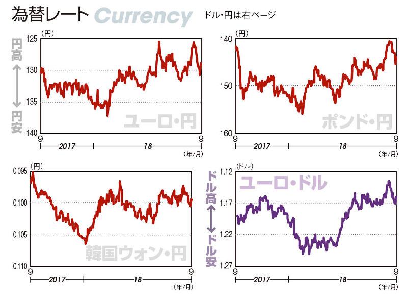 ウォン レート ドル 韓国が今こんなにも「ウォン安→資本流出」に怯えている理由(高安 雄一)