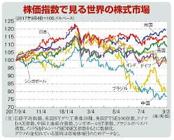 株価指数で見る世界の株式市場(2017年9月4日=100、ドルベース)