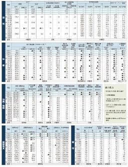 経済データ(日本の景気、生産、消費・物価、国際収支、雇用)(2018年9月3日更新:日本時間)