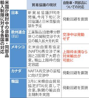 米国:日本車「次の標的」か ト...