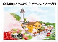 富岡町人と桜の共生ゾーンのイメージ図